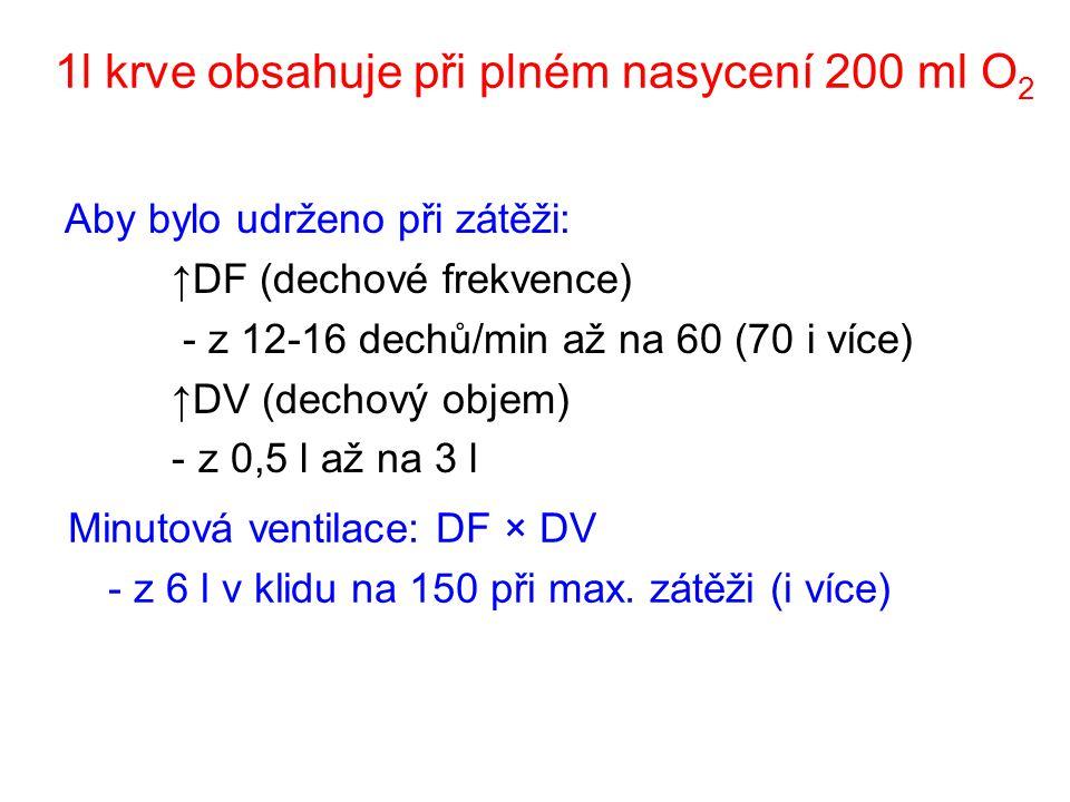 1l krve obsahuje při plném nasycení 200 ml O2