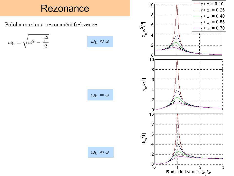 Rezonance Poloha maxima - rezonanční frekvence