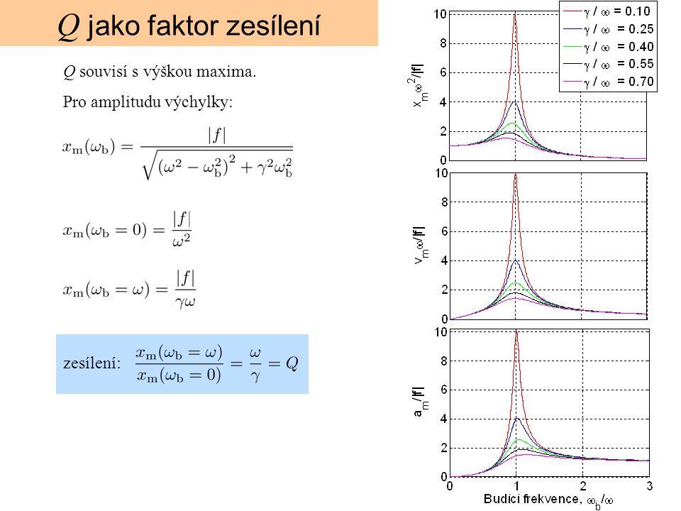 Q jako faktor zesílení Q souvisí s výškou maxima.