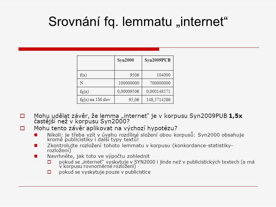 """Srovnání fq. lemmatu """"internet"""