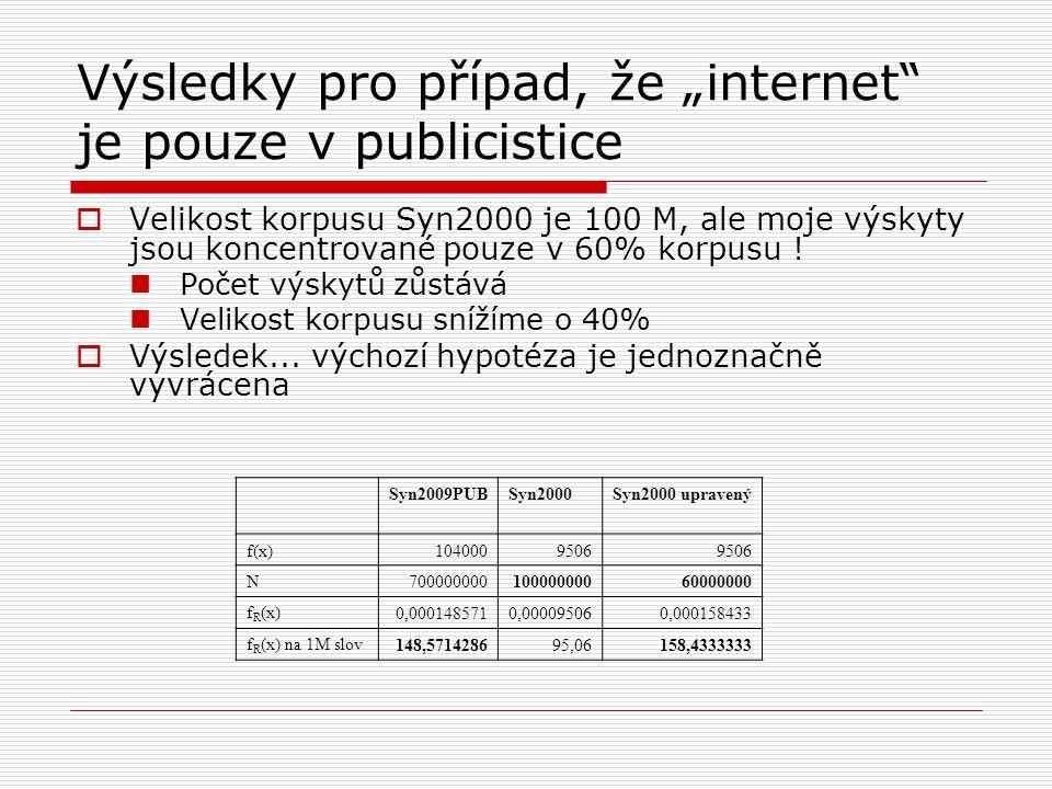 """Výsledky pro případ, že """"internet je pouze v publicistice"""