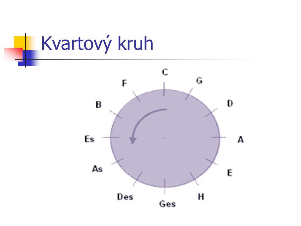 Kvartový kruh