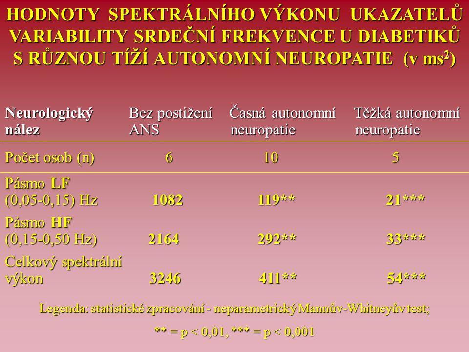 HODNOTY SPEKTRÁLNÍHO VÝKONU UKAZATELŮ VARIABILITY SRDEČNÍ FREKVENCE U DIABETIKŮ S RŮZNOU TÍŽÍ AUTONOMNÍ NEUROPATIE (v ms2)
