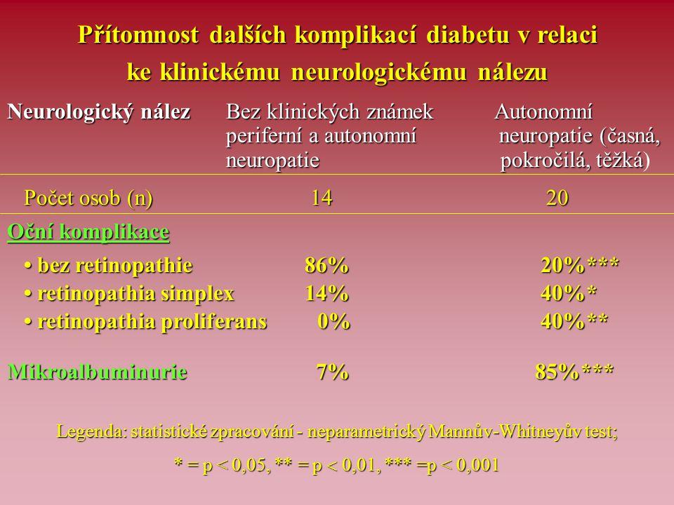 Přítomnost dalších komplikací diabetu v relaci
