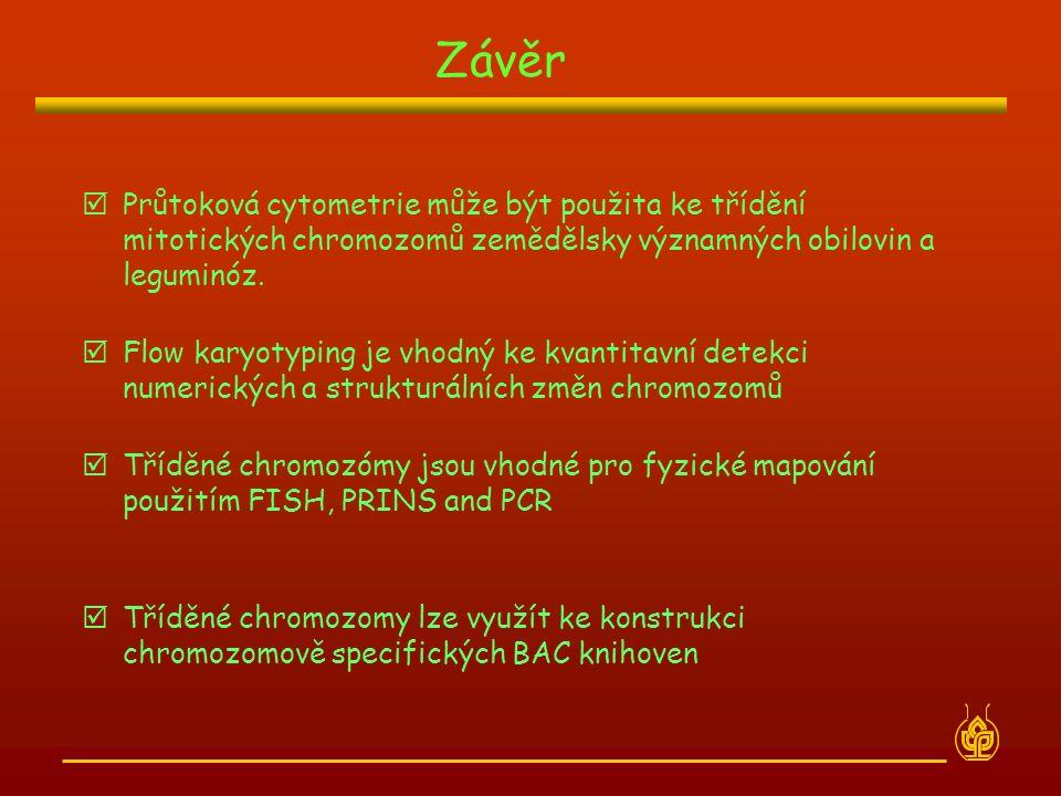 Závěr Průtoková cytometrie může být použita ke třídění mitotických chromozomů zemědělsky významných obilovin a leguminóz.