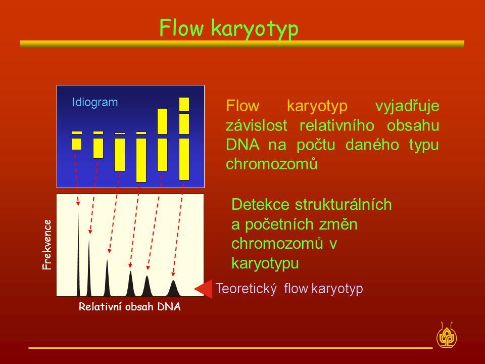 Flow karyotyp Idiogram. Relativní obsah DNA. Frekvence. Flow karyotyp vyjadřuje závislost relativního obsahu DNA na počtu daného typu chromozomů.
