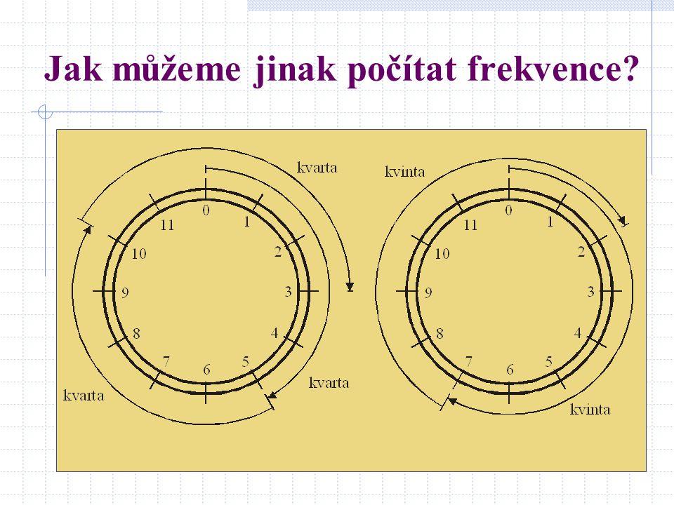 Jak můžeme jinak počítat frekvence
