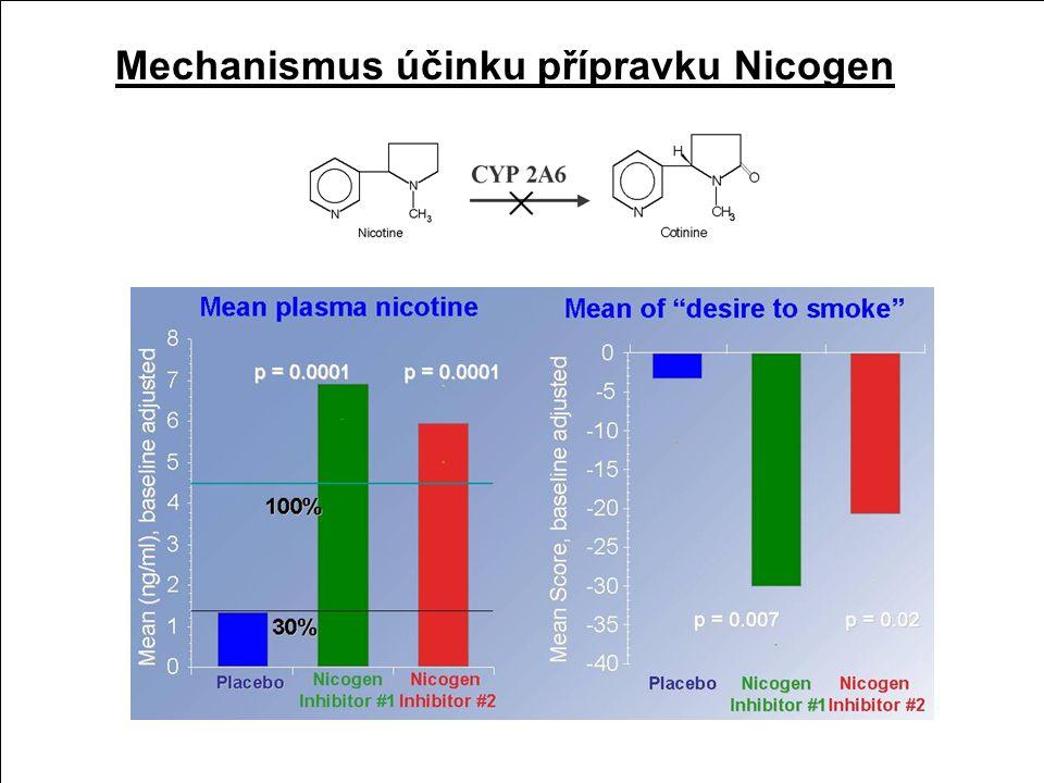 Biotransformace nikotinu Toxikologie nikotinu