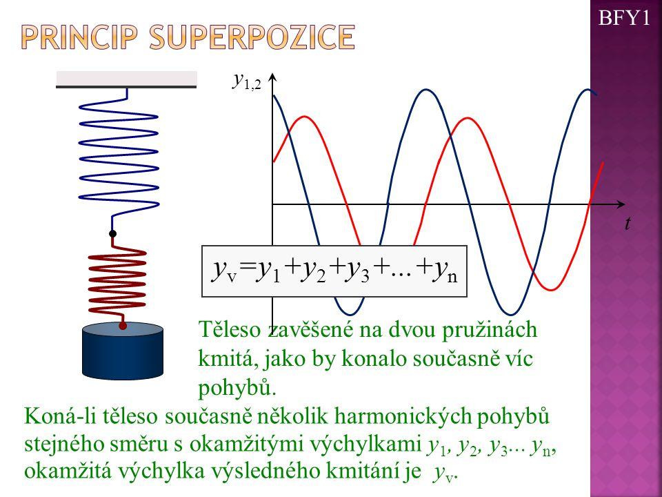 Princip superpozice yv=y1+y2+y3+...+yn