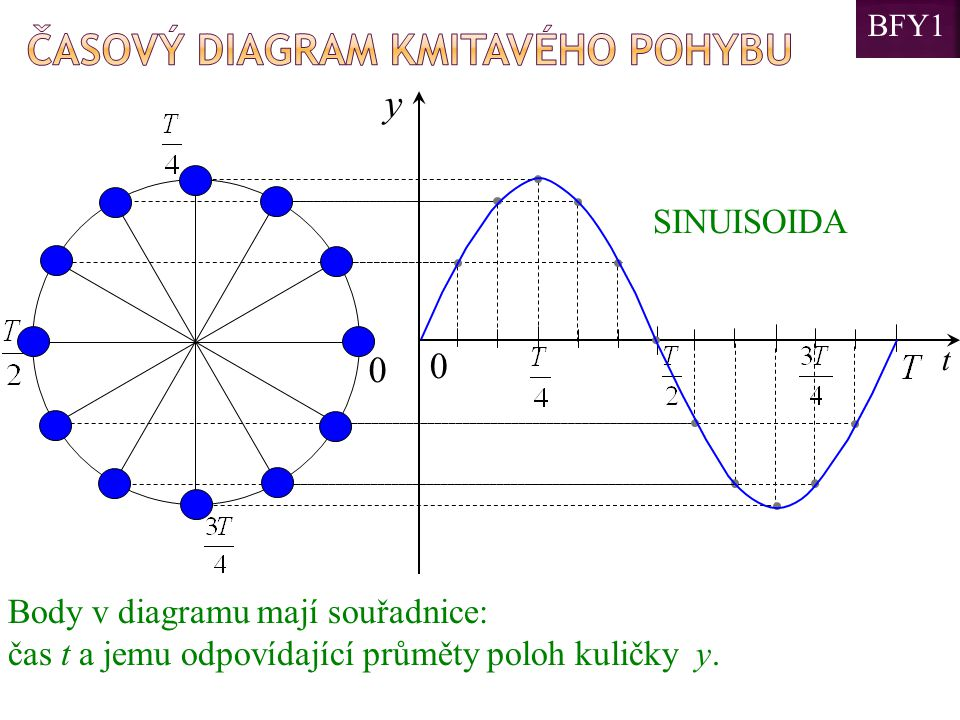 y Časový diagram kmitavého pohybu SINUISOIDA