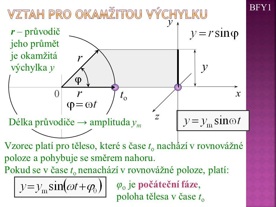 r y r Vztah pro okamžitou výchylku to y x z φo je počáteční fáze,