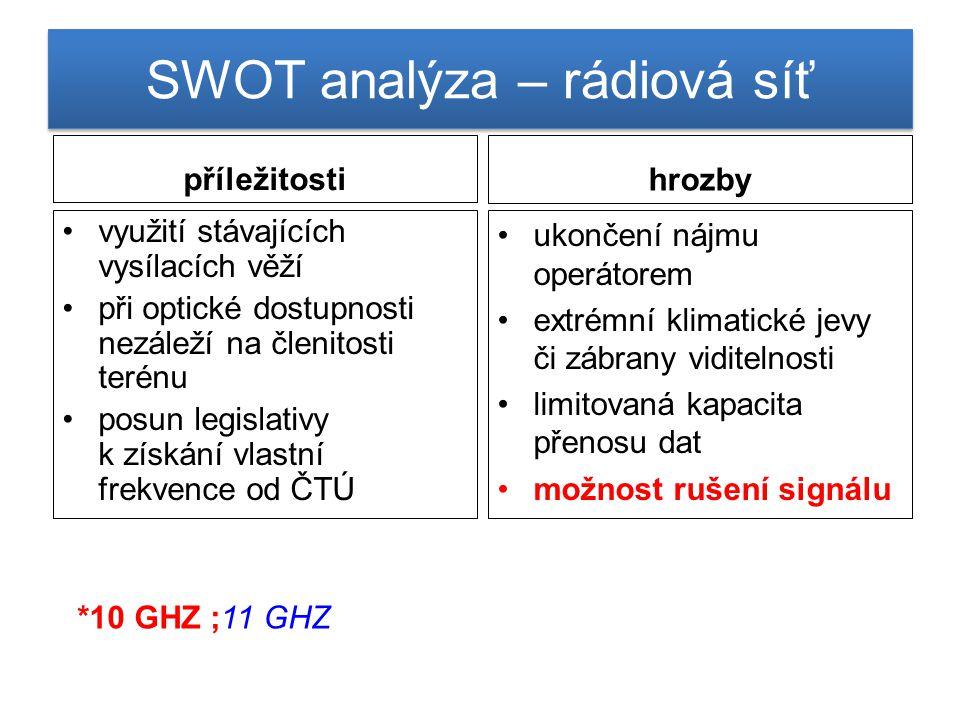 SWOT analýza – rádiová síť
