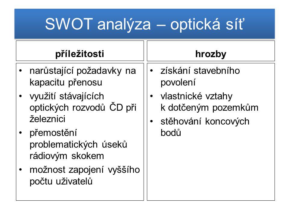SWOT analýza – optická síť