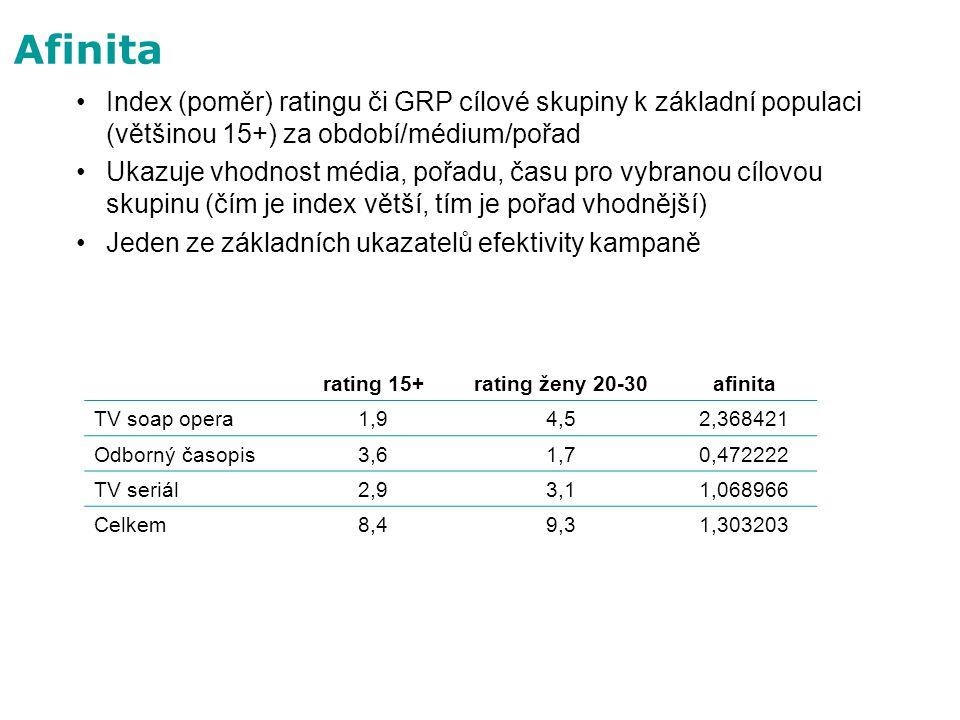 Afinita Index (poměr) ratingu či GRP cílové skupiny k základní populaci (většinou 15+) za období/médium/pořad.