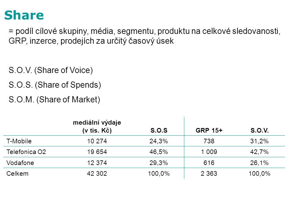Share = podíl cílové skupiny, média, segmentu, produktu na celkové sledovanosti, GRP, inzerce, prodejích za určitý časový úsek.