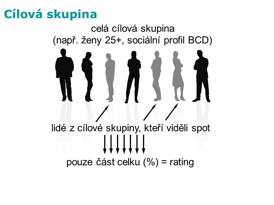 celá cílová skupina (např. ženy 25+, sociální profil BCD)
