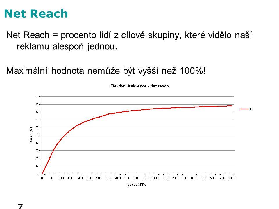 Net Reach Net Reach = procento lidí z cílové skupiny, které vidělo naší reklamu alespoň jednou.
