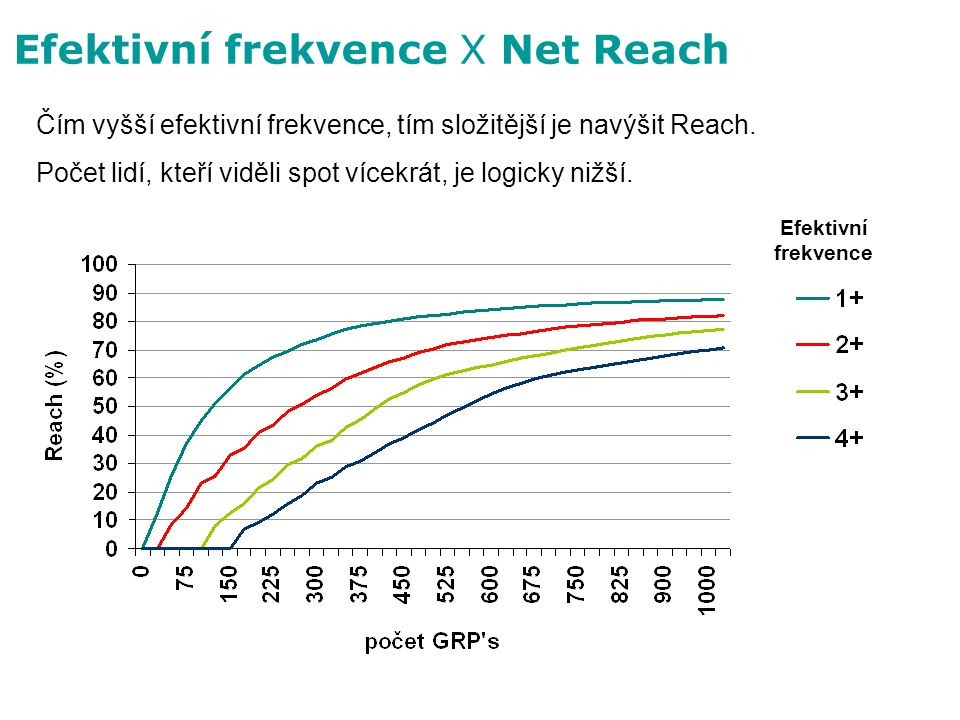 Efektivní frekvence X Net Reach