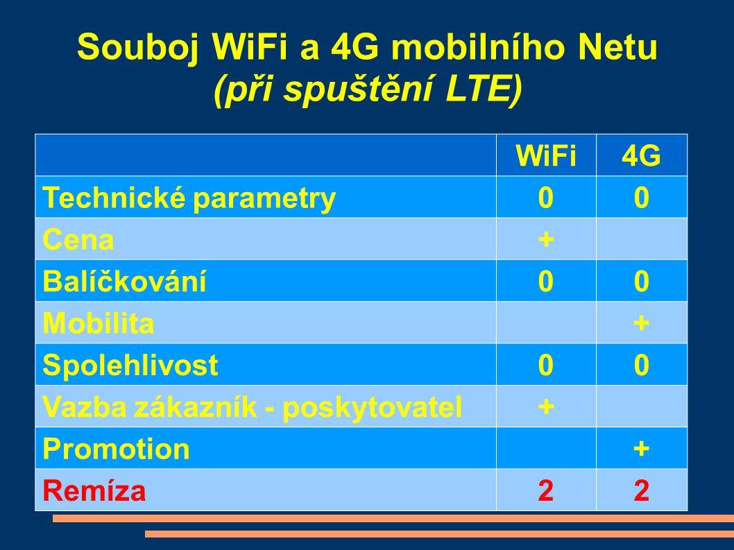 Souboj WiFi a 4G mobilního Netu (při spuštění LTE)