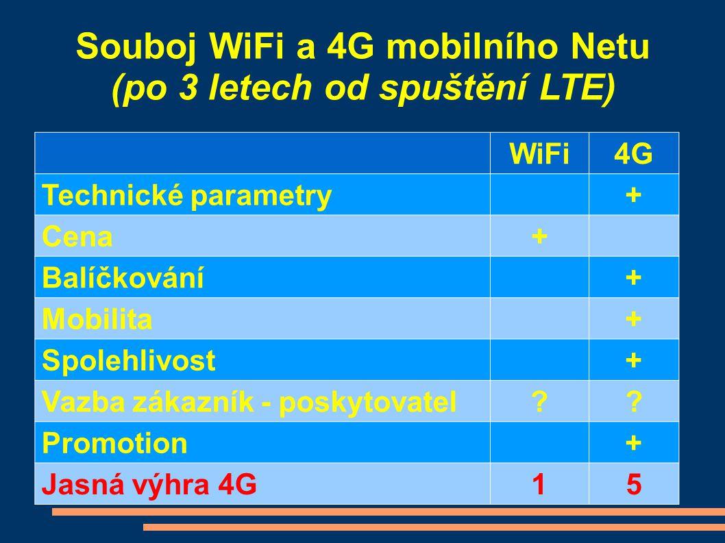 Souboj WiFi a 4G mobilního Netu (po 3 letech od spuštění LTE)