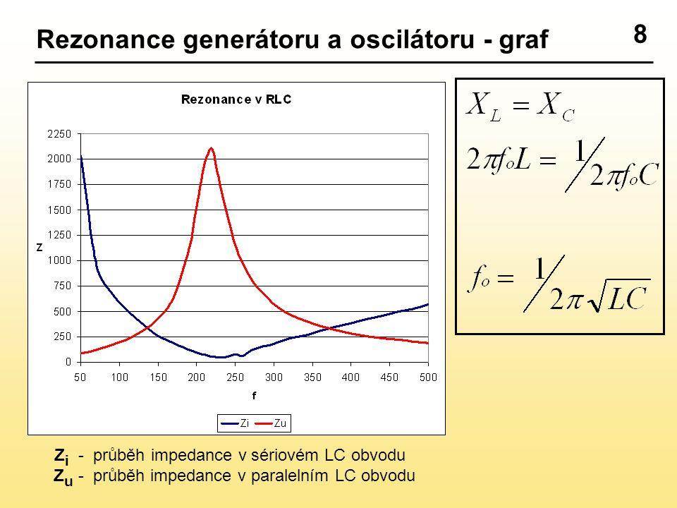 Rezonance generátoru a oscilátoru - graf