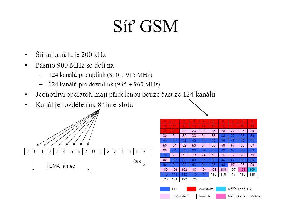 Síť GSM Šířka kanálu je 200 kHz Pásmo 900 MHz se dělí na: