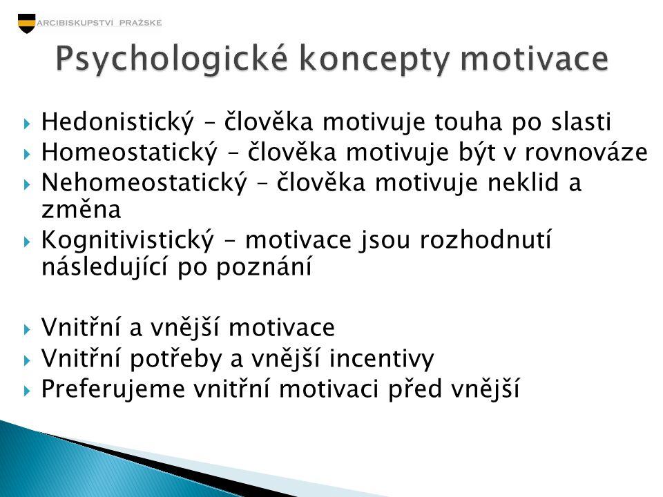 Psychologické koncepty motivace