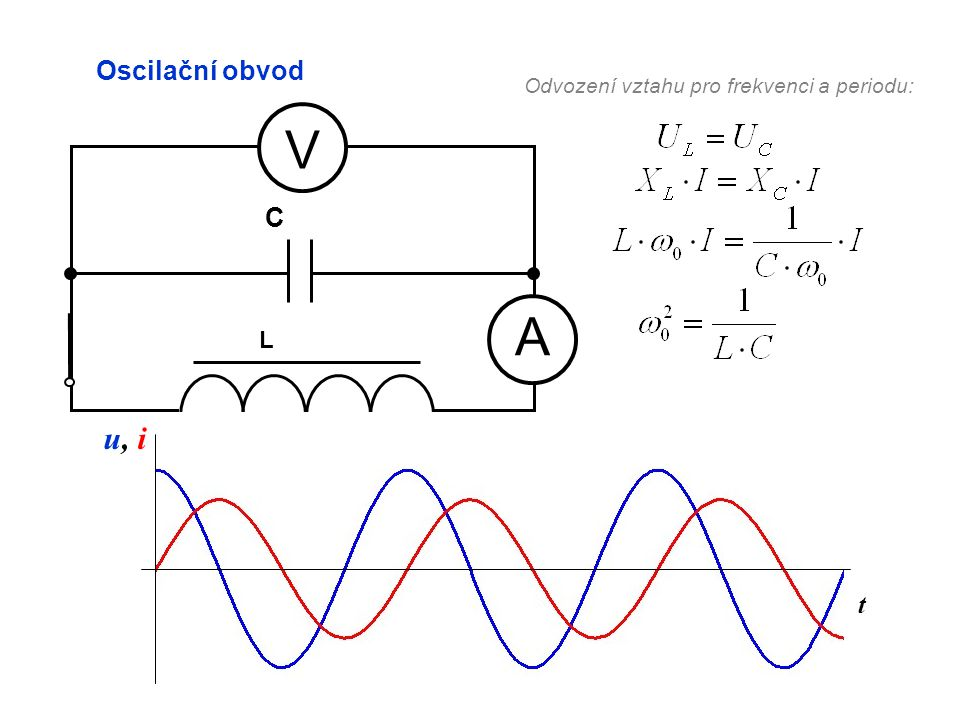 Odvození vztahu pro frekvenci a periodu: