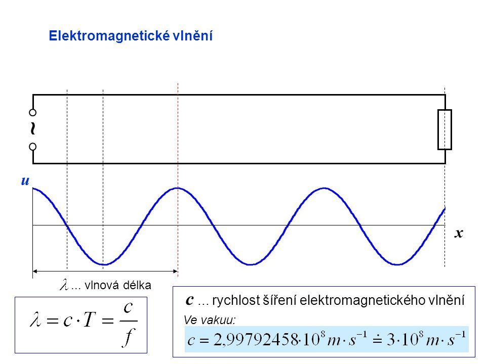 ~ c ... rychlost šíření elektromagnetického vlnění u x
