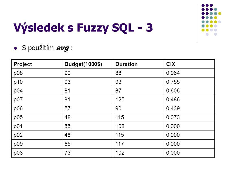 Výsledek s Fuzzy SQL - 3 S použitím avg : Project Budget(1000$)