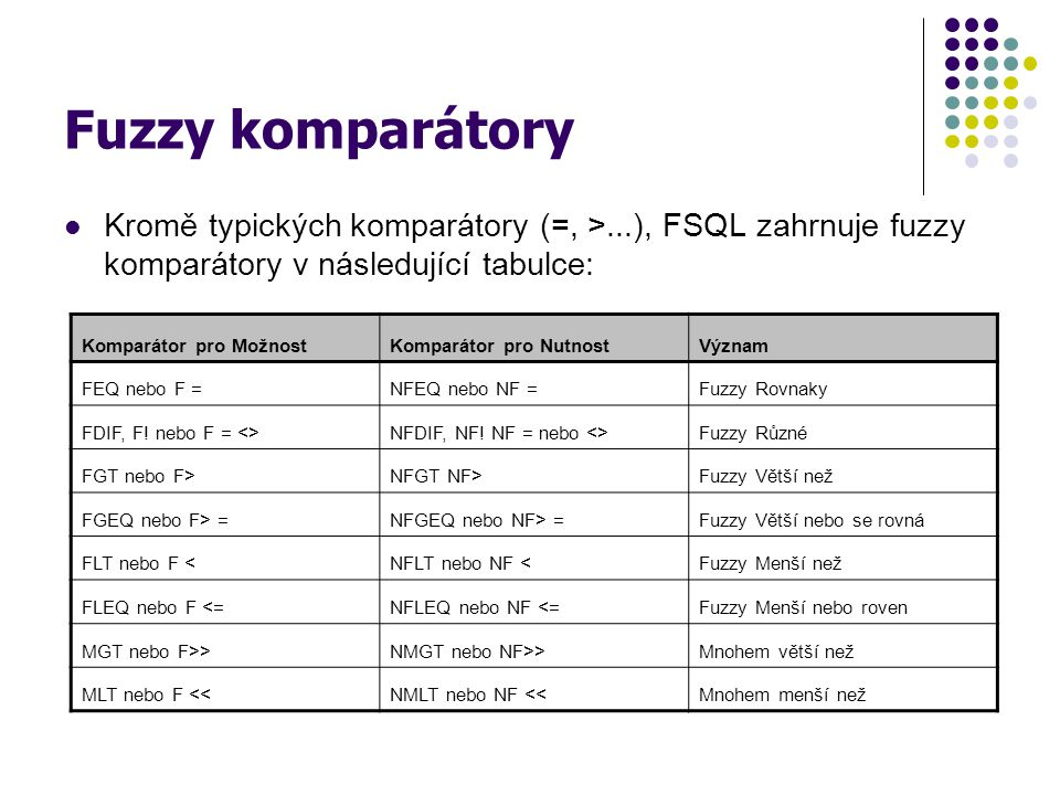 Fuzzy komparátory Kromě typických komparátory (=, >...), FSQL zahrnuje fuzzy komparátory v následující tabulce: