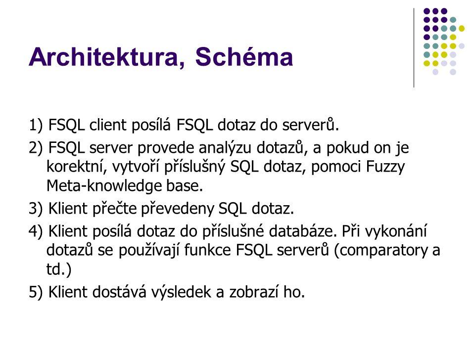Architektura, Schéma 1) FSQL client posílá FSQL dotaz do serverů.