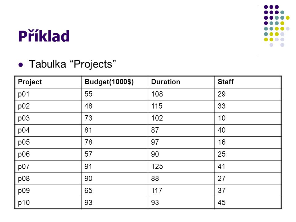 Příklad Tabulka Projects Project Budget(1000$) Duration Staff p01 55