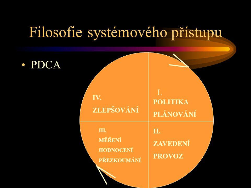Filosofie systémového přístupu