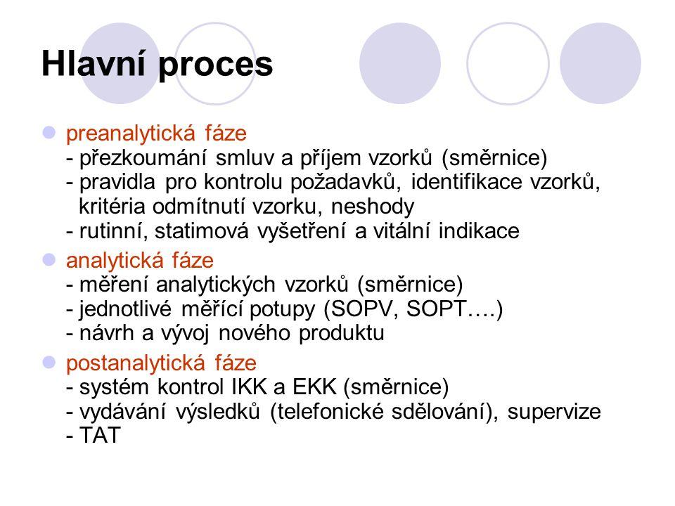 Hlavní proces