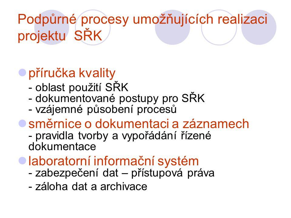 Podpůrné procesy umožňujících realizaci projektu SŘK