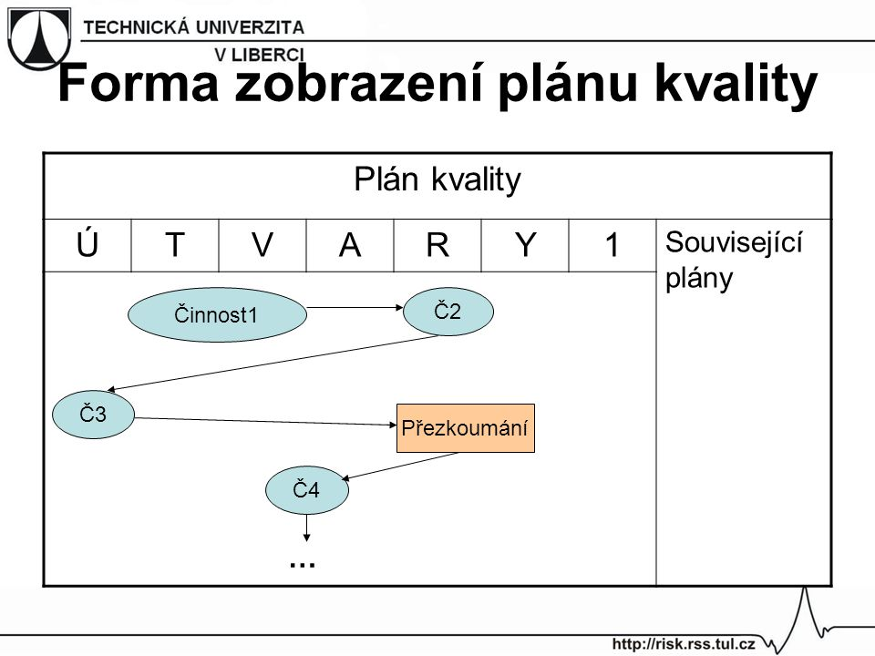 Forma zobrazení plánu kvality