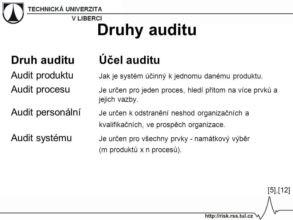Druhy auditu Druh auditu Účel auditu