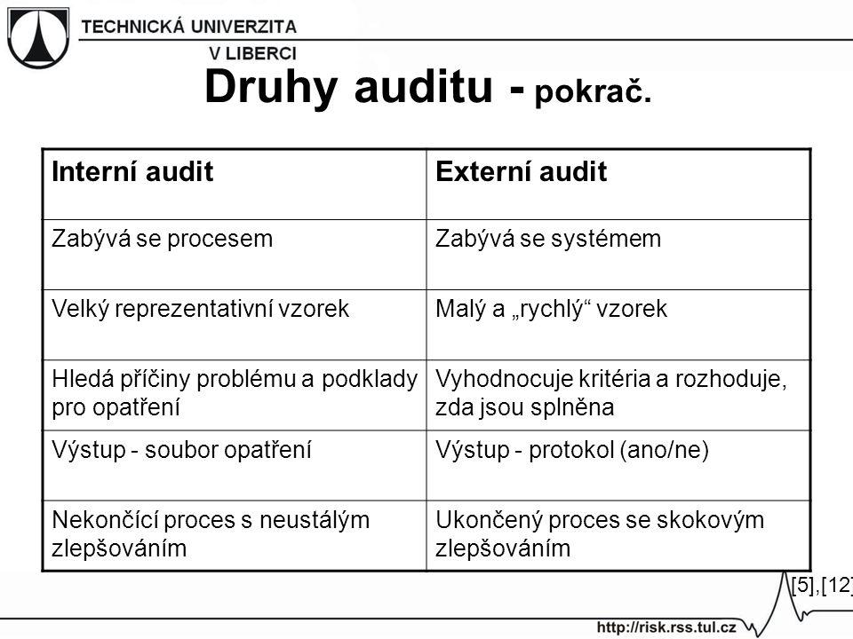 Druhy auditu - pokrač. Interní audit Externí audit Zabývá se procesem