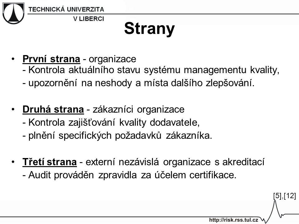 Strany První strana - organizace - Kontrola aktuálního stavu systému managementu kvality, - upozornění na neshody a místa dalšího zlepšování.