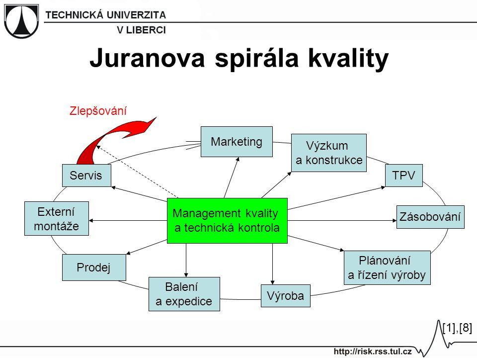 Juranova spirála kvality