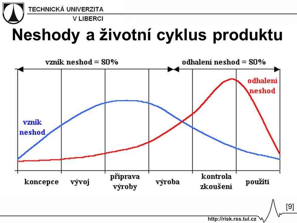Neshody a životní cyklus produktu