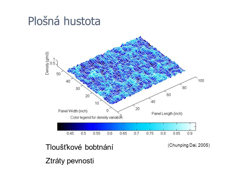 Plošná hustota Tloušťkové bobtnání Ztráty pevnosti (Dai, 2005)