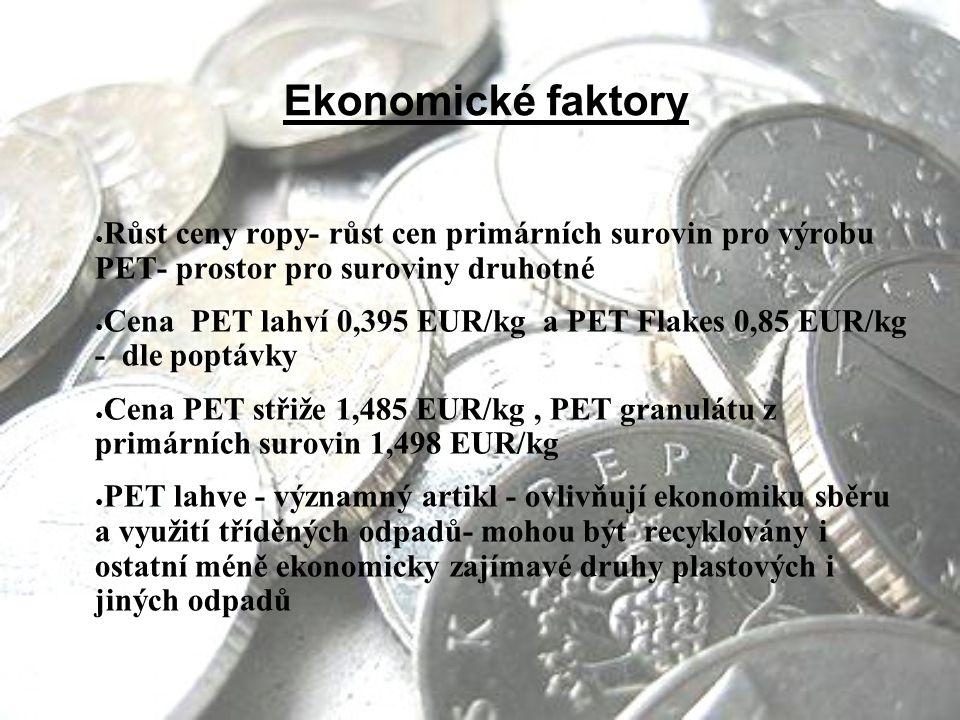 Ekonomické faktory Růst ceny ropy- růst cen primárních surovin pro výrobu PET- prostor pro suroviny druhotné.