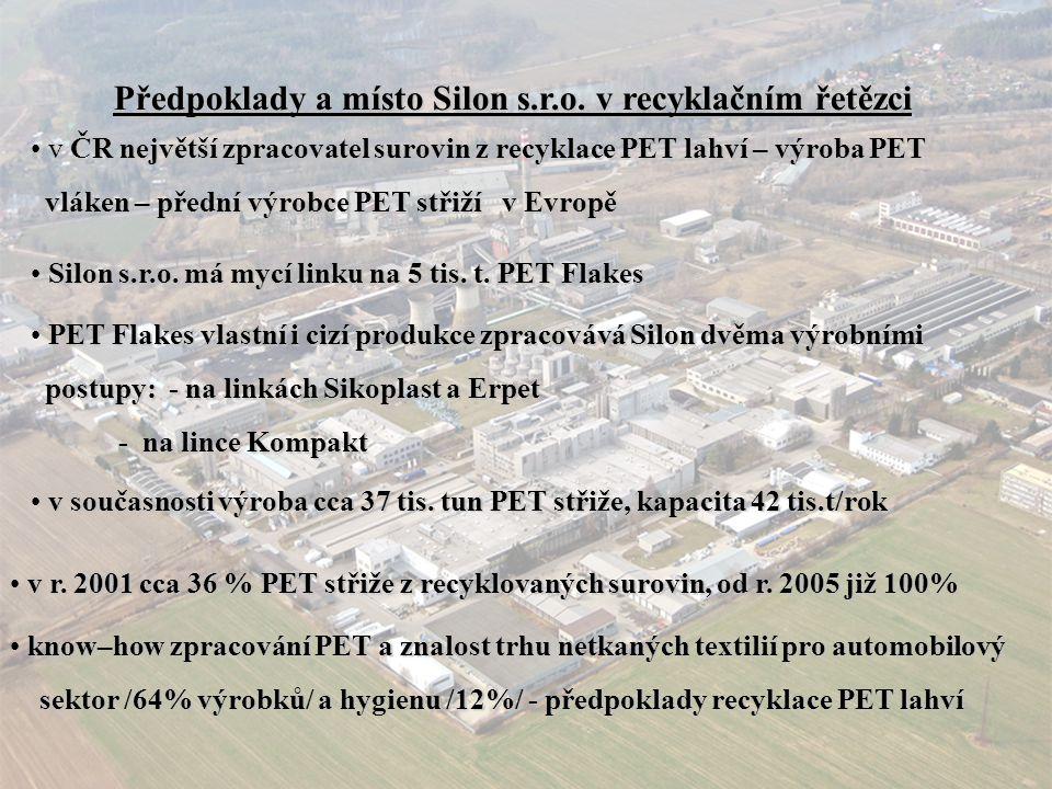 Předpoklady a místo Silon s.r.o. v recyklačním řetězci