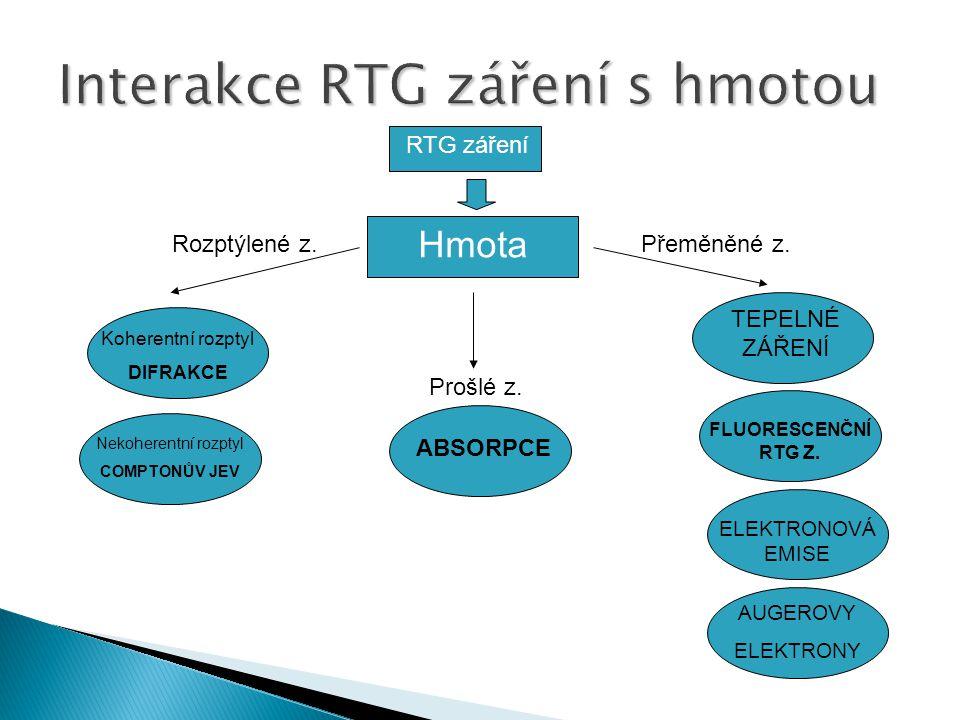 Interakce RTG záření s hmotou