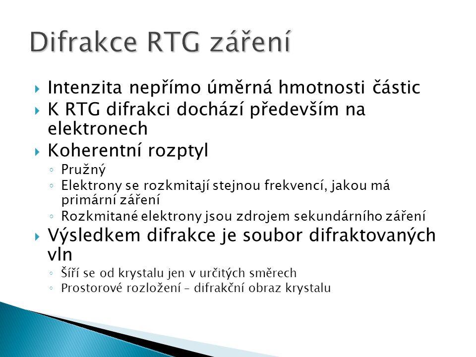 Difrakce RTG záření Intenzita nepřímo úměrná hmotnosti částic