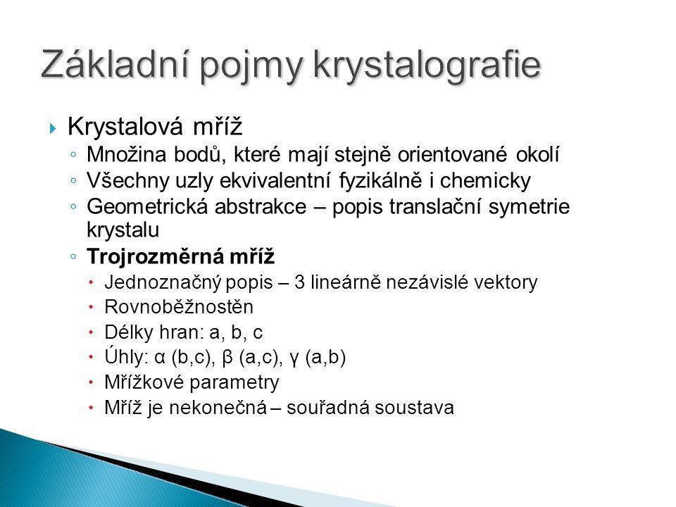 Základní pojmy krystalografie