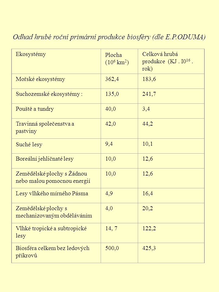 Odhad hrubé roční primární produkce biosféry (dle E.P.ODUMA)