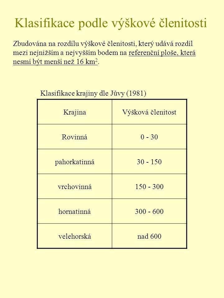 Klasifikace podle výškové členitosti